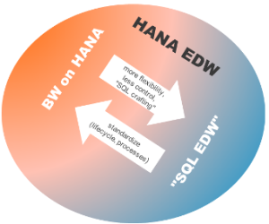 HANA EDW
