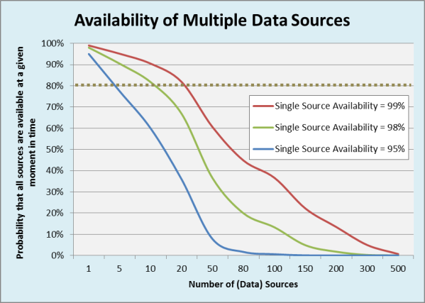 Probability that all (data) sources are available given an average availability for a single source.